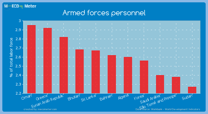 Armed forces personnel of Bahrain