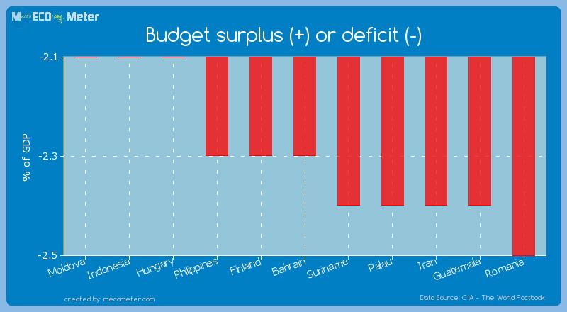 Budget surplus (+) or deficit (-) of Bahrain