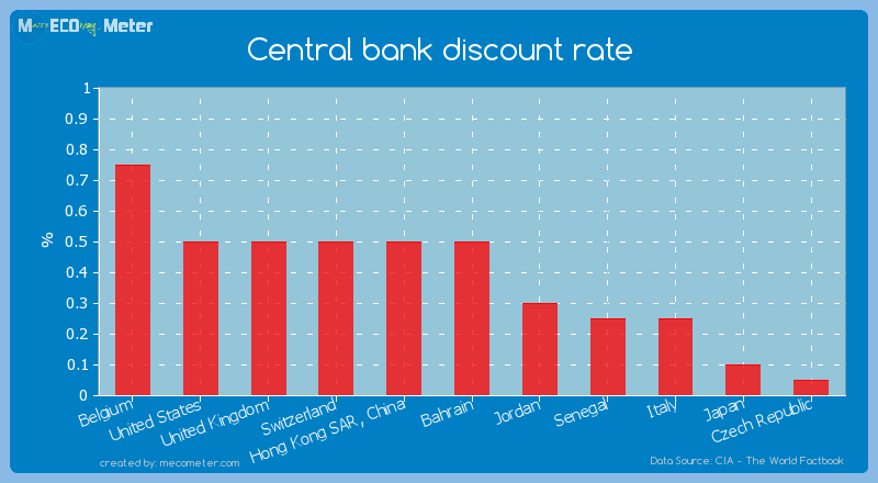 Central bank discount rate of Bahrain