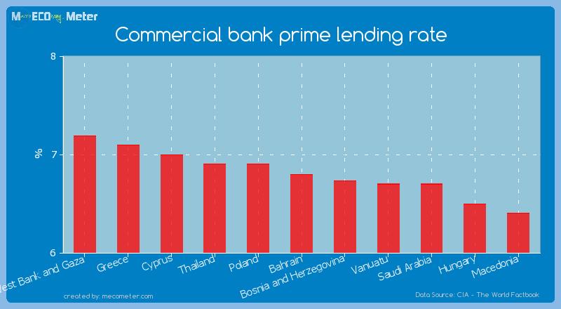 Commercial bank prime lending rate of Bahrain