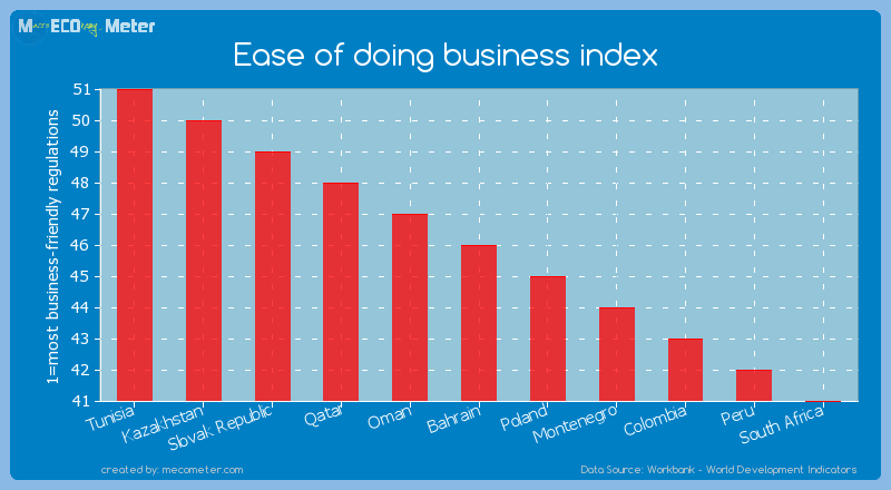 Ease of doing business index of Bahrain