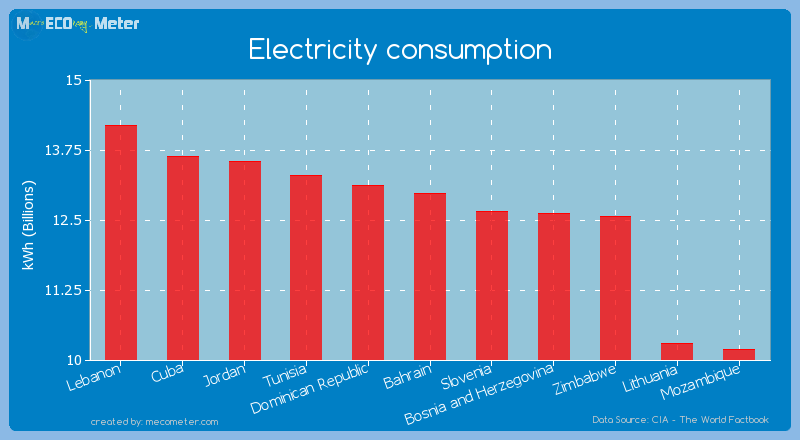 Electricity consumption of Bahrain