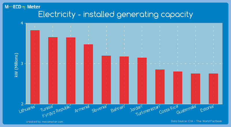 Electricity - installed generating capacity of Bahrain