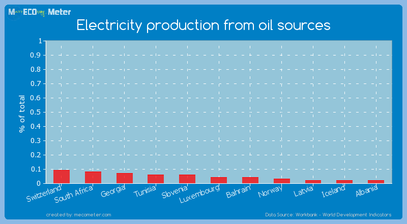 Electricity production from oil sources of Bahrain