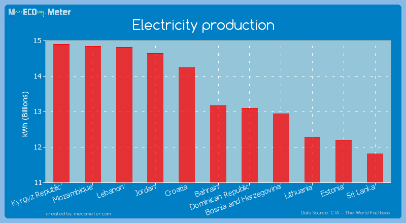 Electricity production of Bahrain