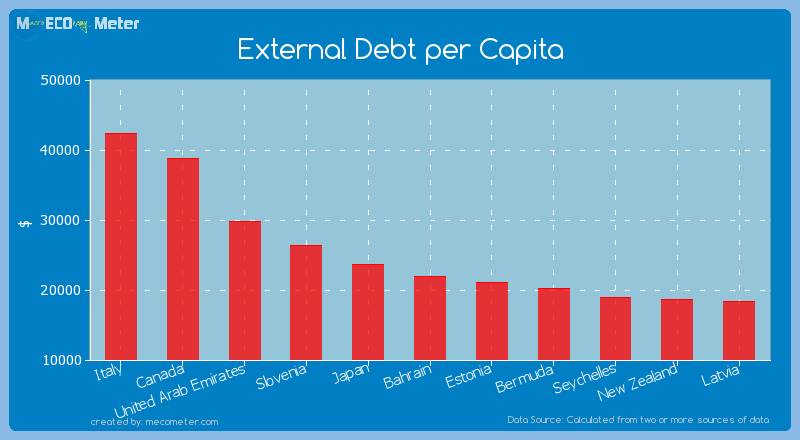 External Debt per Capita of Bahrain