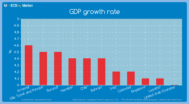 GDP growth rate of Bahrain