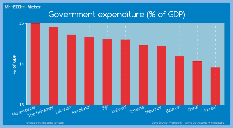 Government expenditure (% of GDP) of Bahrain