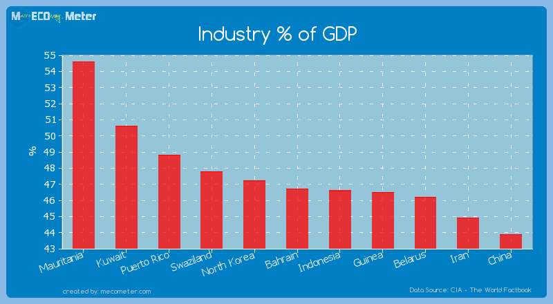 Industry % of GDP of Bahrain
