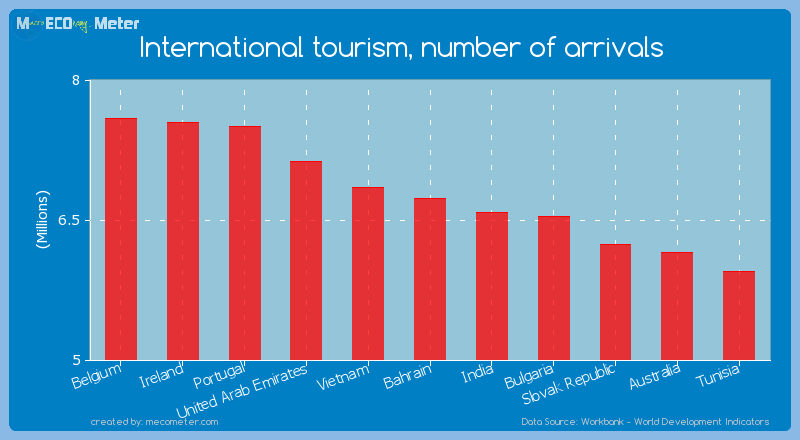 International tourism, number of arrivals of Bahrain
