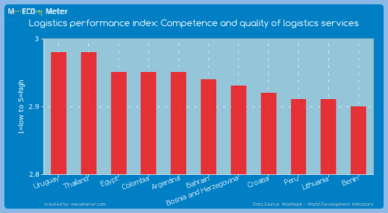 Logistics performance index: Competence and quality of logistics services of Bahrain