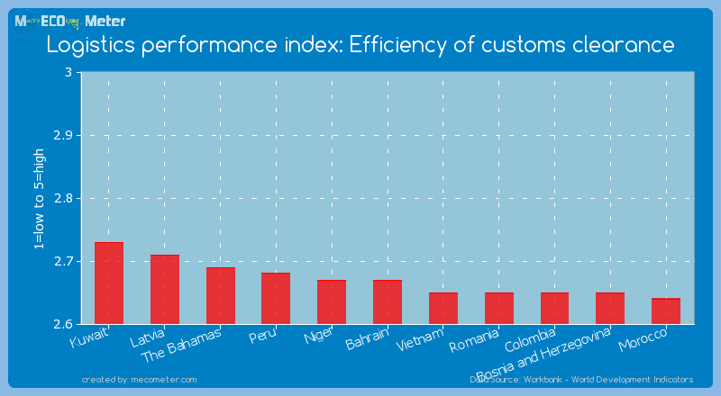 Logistics performance index: Efficiency of customs clearance of Bahrain