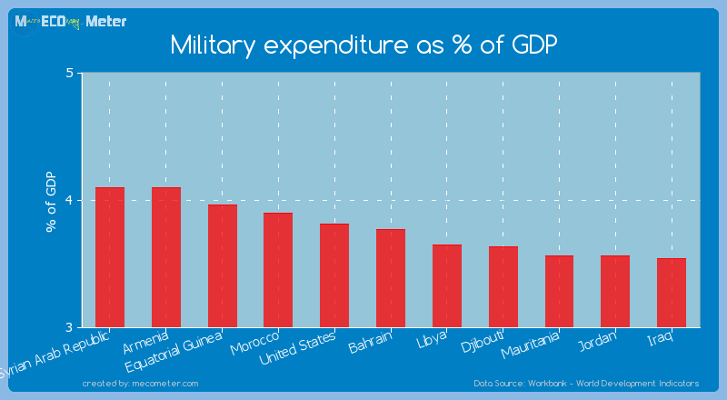 Military expenditure as % of GDP of Bahrain