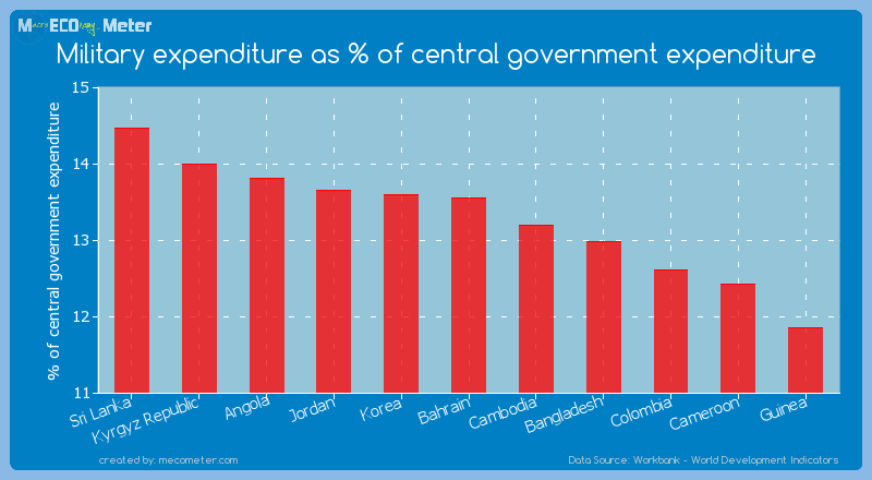 Military expenditure as % of central government expenditure of Bahrain