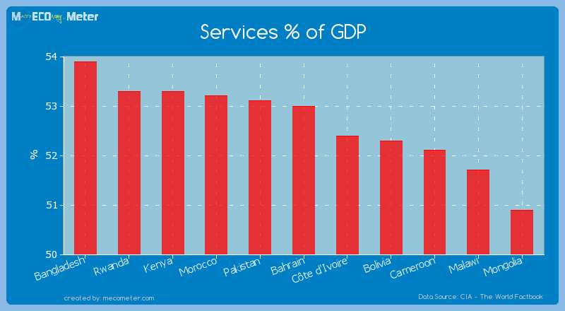 Services % of GDP of Bahrain