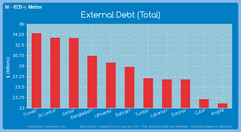 External Debt (Total) of Bahrain
