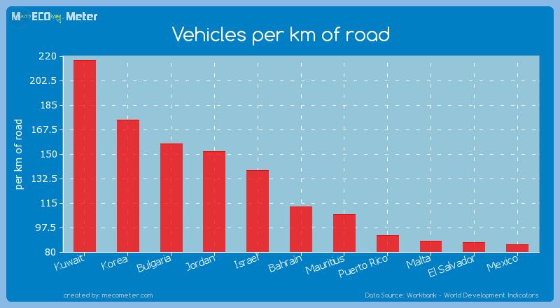 Vehicles per km of road of Bahrain