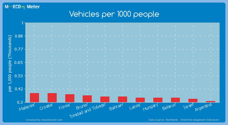 Vehicles per 1000 people of Bahrain