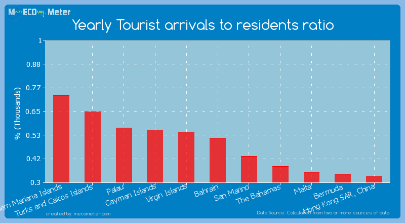Yearly Tourist arrivals to residents ratio of Bahrain