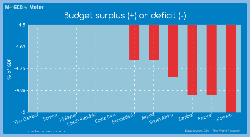 Budget surplus (+) or deficit (-) of Bangladesh