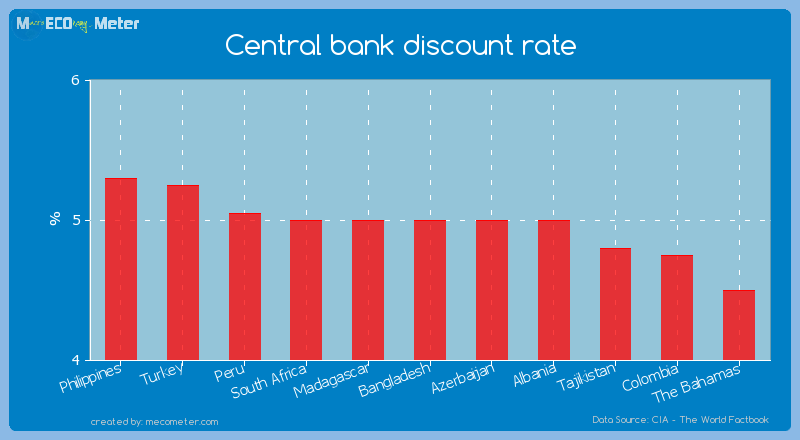 Central bank discount rate of Bangladesh