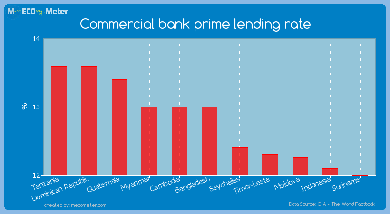 Commercial bank prime lending rate of Bangladesh