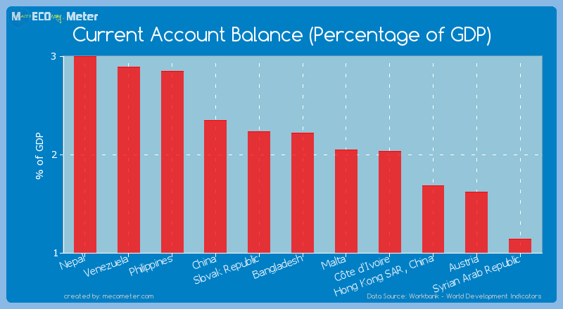 Current Account Balance (Percentage of GDP) of Bangladesh