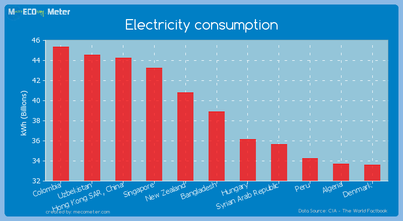 Electricity consumption of Bangladesh
