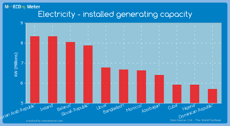 Electricity - installed generating capacity of Bangladesh