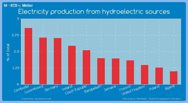 Electricity production from hydroelectric sources of Bangladesh