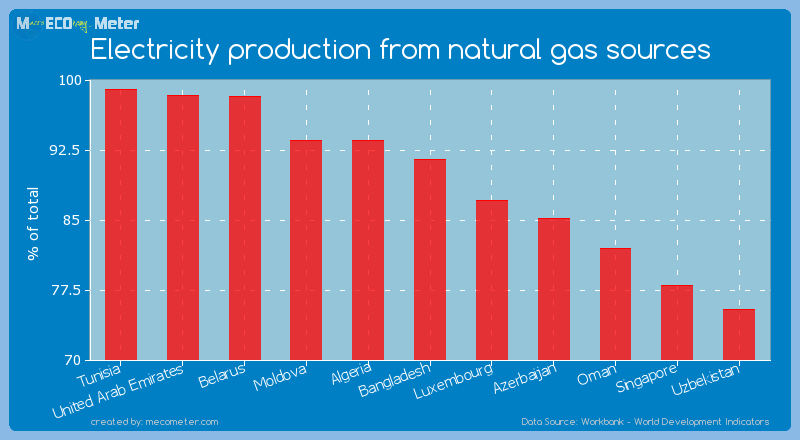 Electricity production from natural gas sources of Bangladesh