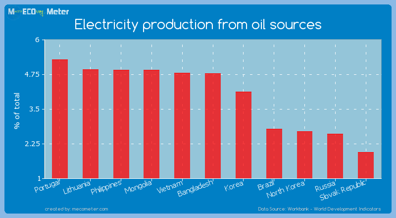 Electricity production from oil sources of Bangladesh