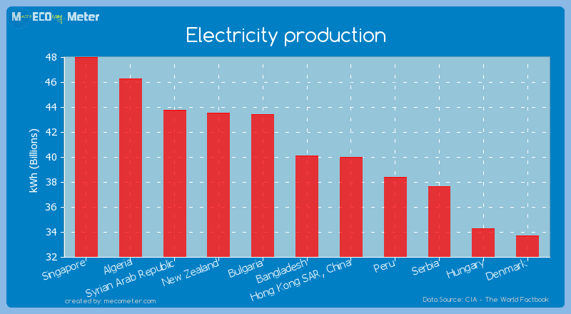 Electricity production of Bangladesh