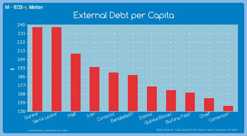 External Debt per Capita of Bangladesh