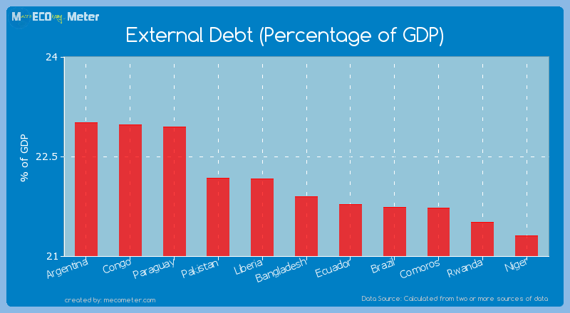 External Debt (Percentage of GDP) of Bangladesh