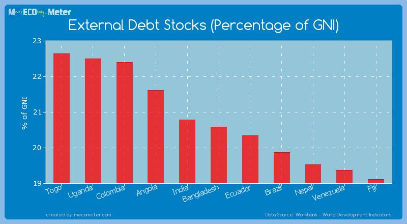 External Debt Stocks (Percentage of GNI) of Bangladesh
