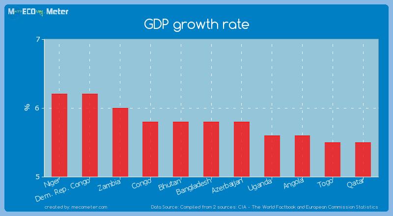 GDP growth rate of Bangladesh