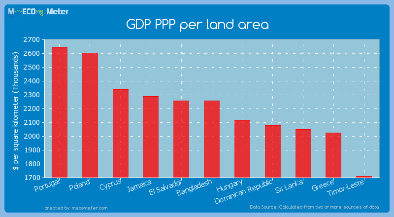 GDP PPP per land area of Bangladesh