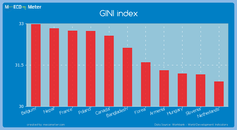 GINI index of Bangladesh