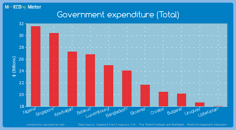 Government expenditure (Total) of Bangladesh