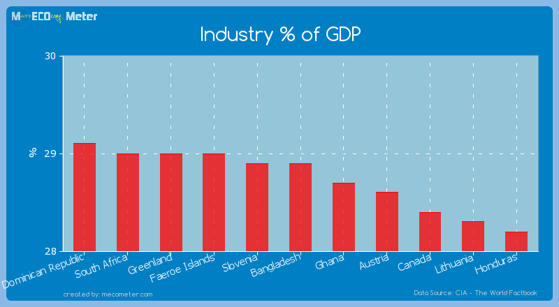Industry % of GDP of Bangladesh