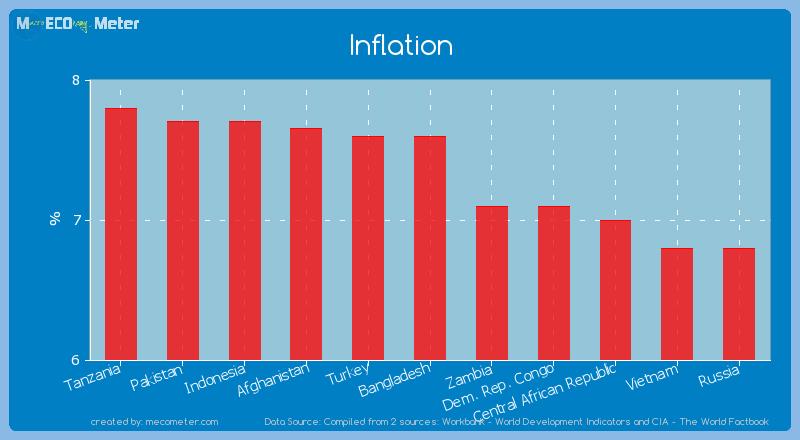 Inflation of Bangladesh