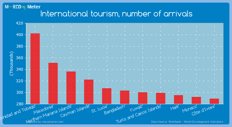International tourism, number of arrivals of Bangladesh