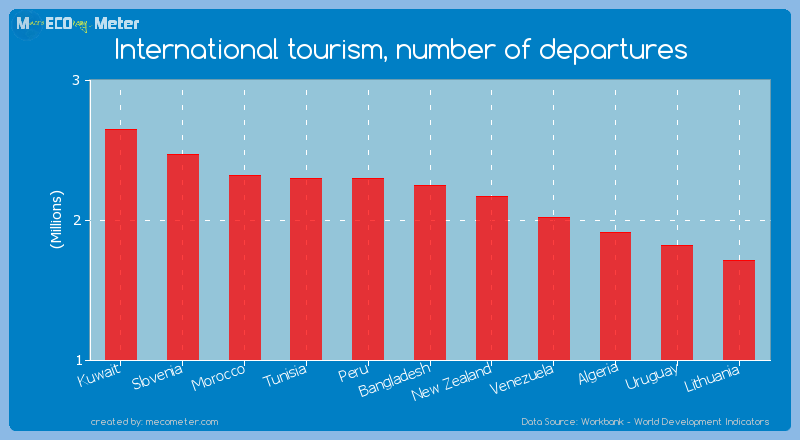 International tourism, number of departures of Bangladesh