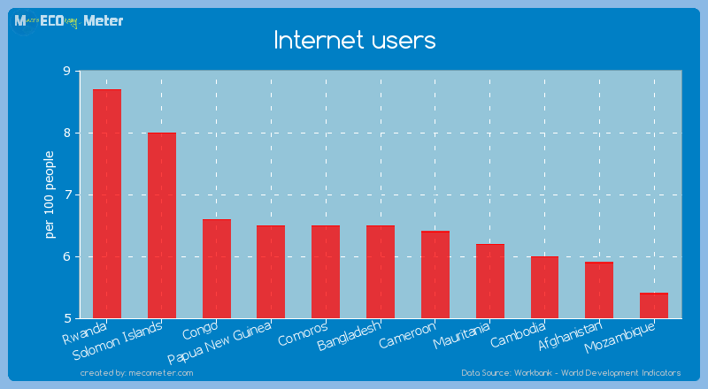 Internet users of Bangladesh