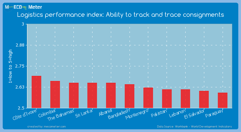 Logistics performance index: Ability to track and trace consignments of Bangladesh