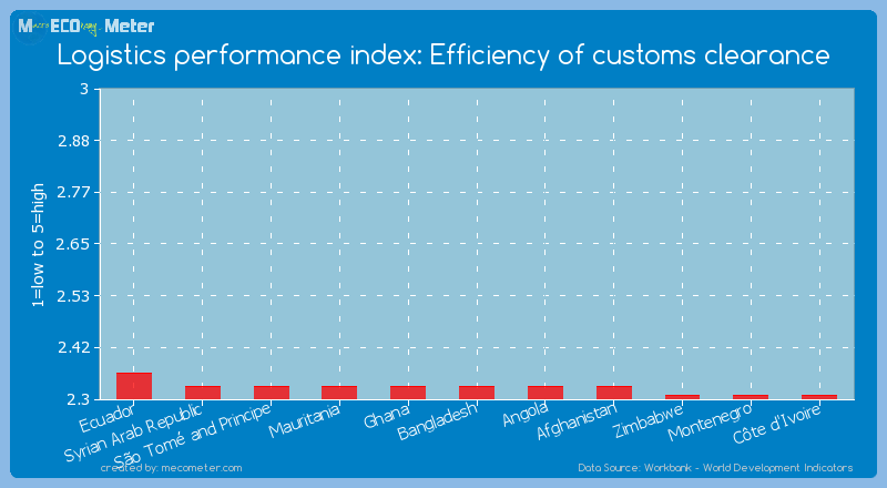 Logistics performance index: Efficiency of customs clearance of Bangladesh