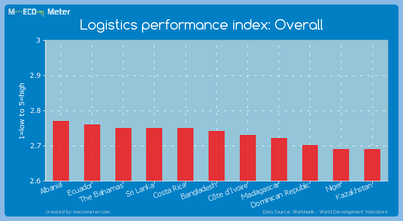 Logistics performance index: Overall of Bangladesh