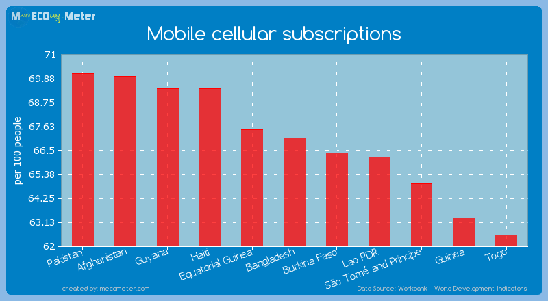 Mobile cellular subscriptions of Bangladesh