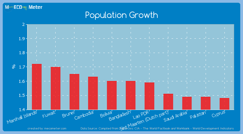 Population Growth of Bangladesh